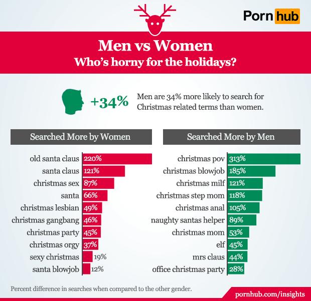 pornhub-insights-christmas-gender